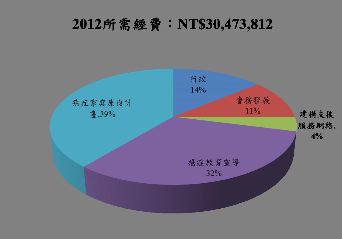 2012總預算