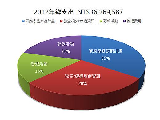 2012總支出